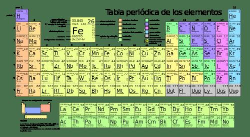 Legumbres - tabla periódica