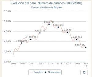 descenso del paro 2016