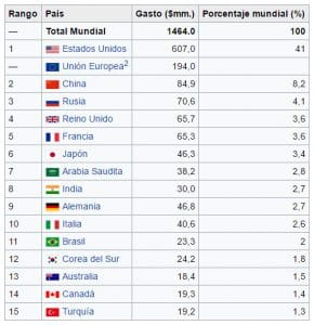 ¿Estás de acuerdo en destinar el 2% del PIB al Ministerio de Defensa?