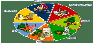 nutrición equilibrada
